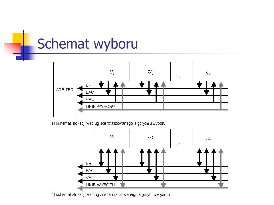 IEEE 802.11 – transmisja wiadomości wieloramkowych RTS CTSACK DATA (0) SIPS NAV RTS NAV CTS NAV – Network Allocation Vector...