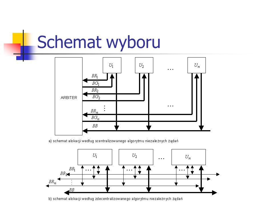Dostęp w sieciach bezprzewodowych (IEEE 802.11) DFW MAC pozwala realizować dwa typy sieci: jednokomórkowe radiowe sieci LAN (RLAN): stacje robocze znajdują się w zasięgu słyszalności organizowane jako sieci o doraźnej, nietrwałej strukturze organizacyjnej (sieci ad hoc) wielokomórkowe sieci radiowe: stacje robocze znajdują się w różnych domenach BSA (Basic Service Area) (podstawowych obszarach obsługi) komunikują się za pośrednictwem wydzielonych punktów dostępu AP (Access Point) podsystemy (przewodowe) dystrybucji informacji