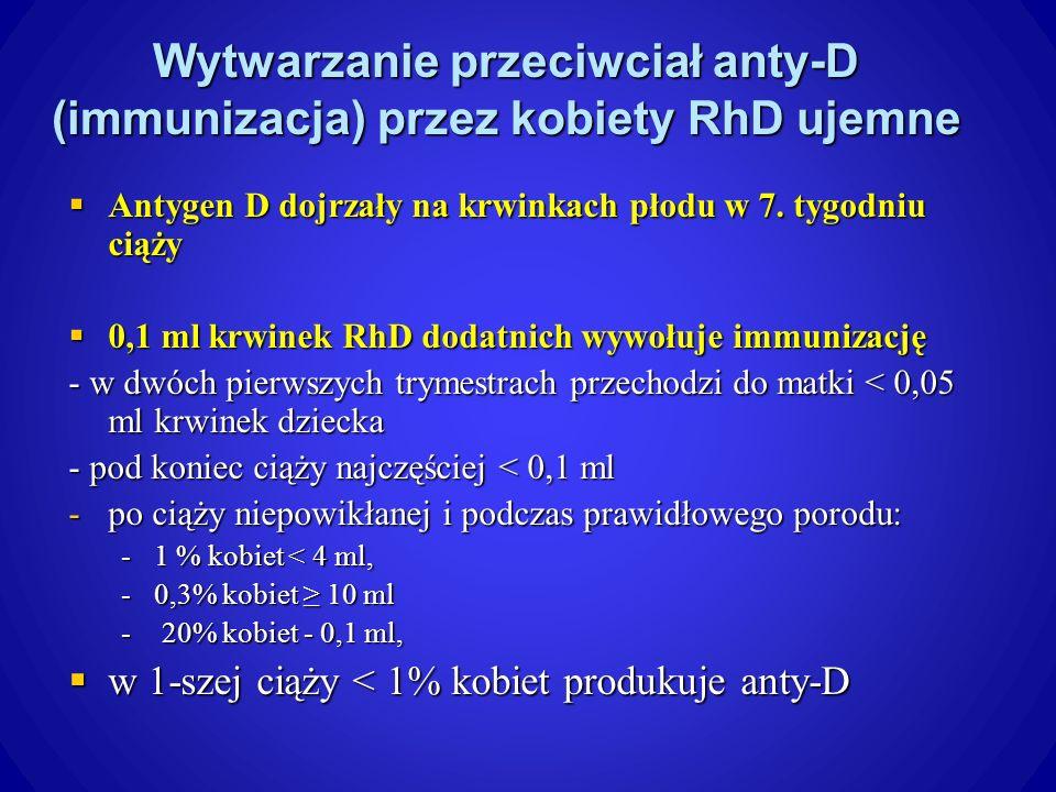 Wytwarzanie przeciwciał anty-D (immunizacja) przez kobiety RhD ujemne Antygen D dojrzały na krwinkach płodu w 7.