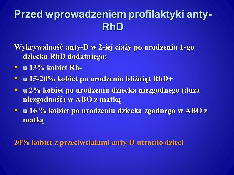 Przed wprowadzeniem profilaktyki anty- RhD Wykrywalność anty-D w 2-iej ciąży po urodzeniu 1-go dziecka RhD dodatniego: u 13% kobiet Rh- u 13% kobiet Rh- u 15-20% kobiet po urodzeniu bliźniąt RhD+ u 15-20% kobiet po urodzeniu bliźniąt RhD+ u 2% kobiet po urodzeniu dziecka niezgodnego (duża niezgodność) w ABO z matką u 2% kobiet po urodzeniu dziecka niezgodnego (duża niezgodność) w ABO z matką u 16 % kobiet po urodzeniu dziecka zgodnego w ABO z matką u 16 % kobiet po urodzeniu dziecka zgodnego w ABO z matką 20% kobiet z przeciwciałami anty-D utraciło dzieci
