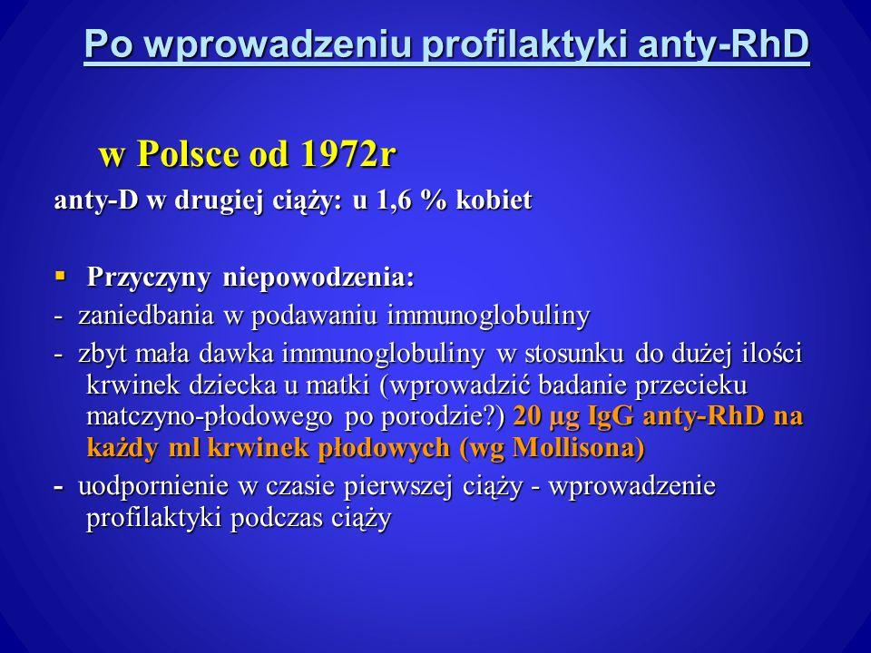 Po wprowadzeniu profilaktyki anty-RhD w Polsce od 1972r w Polsce od 1972r anty-D w drugiej ciąży: u 1,6 % kobiet Przyczyny niepowodzenia: Przyczyny niepowodzenia: - zaniedbania w podawaniu immunoglobuliny - zbyt mała dawka immunoglobuliny w stosunku do dużej ilości krwinek dziecka u matki (wprowadzić badanie przecieku matczyno-płodowego po porodzie?) 20 µg IgG anty-RhD na każdy ml krwinek płodowych (wg Mollisona) - uodpornienie w czasie pierwszej ciąży - wprowadzenie profilaktyki podczas ciąży