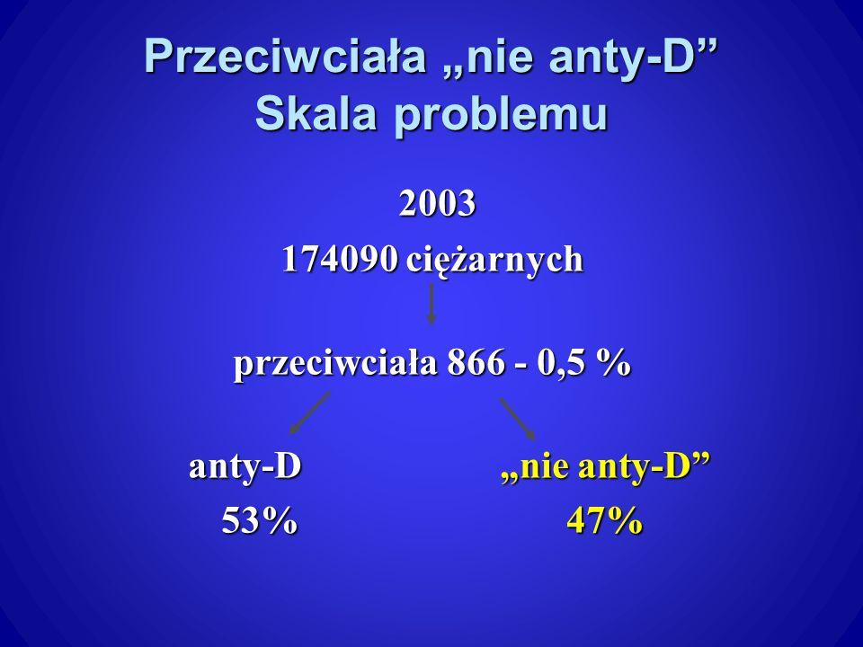 Przeciwciała nie anty-D Skala problemu 2003 2003 174090 ciężarnych przeciwciała 866 - 0,5 % anty-Dnie anty-D anty-Dnie anty-D 53%47%