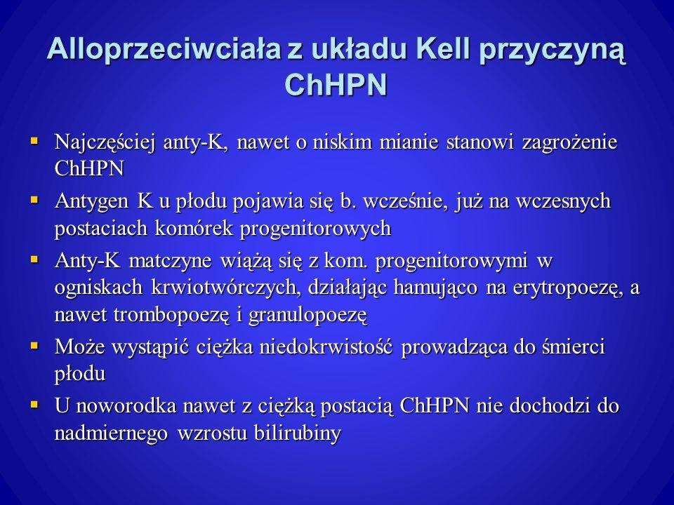 Alloprzeciwciała z układu Kell przyczyną ChHPN Najczęściej anty-K, nawet o niskim mianie stanowi zagrożenie ChHPN Najczęściej anty-K, nawet o niskim mianie stanowi zagrożenie ChHPN Antygen K u płodu pojawia się b.