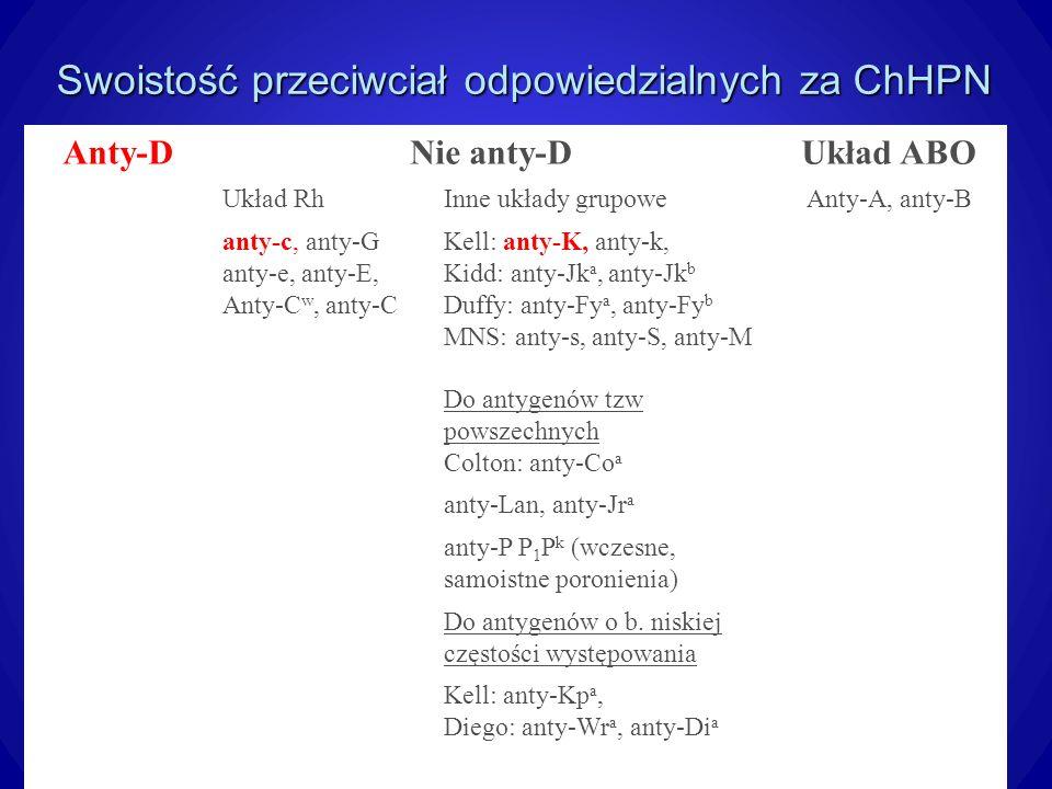 Swoistość przeciwciał odpowiedzialnych za ChHPN Anty-DNie anty-DUkład ABO Układ RhInne układy grupoweAnty-A, anty-B anty-c, anty-G anty-e, anty-E, Anty-C w, anty-C Kell: anty-K, anty-k, Kidd: anty-Jk a, anty-Jk b Duffy: anty-Fy a, anty-Fy b MNS: anty-s, anty-S, anty-M Do antygenów tzw powszechnych Colton: anty-Co a anty-Lan, anty-Jr a anty-P P 1 P k (wczesne, samoistne poronienia) Do antygenów o b.