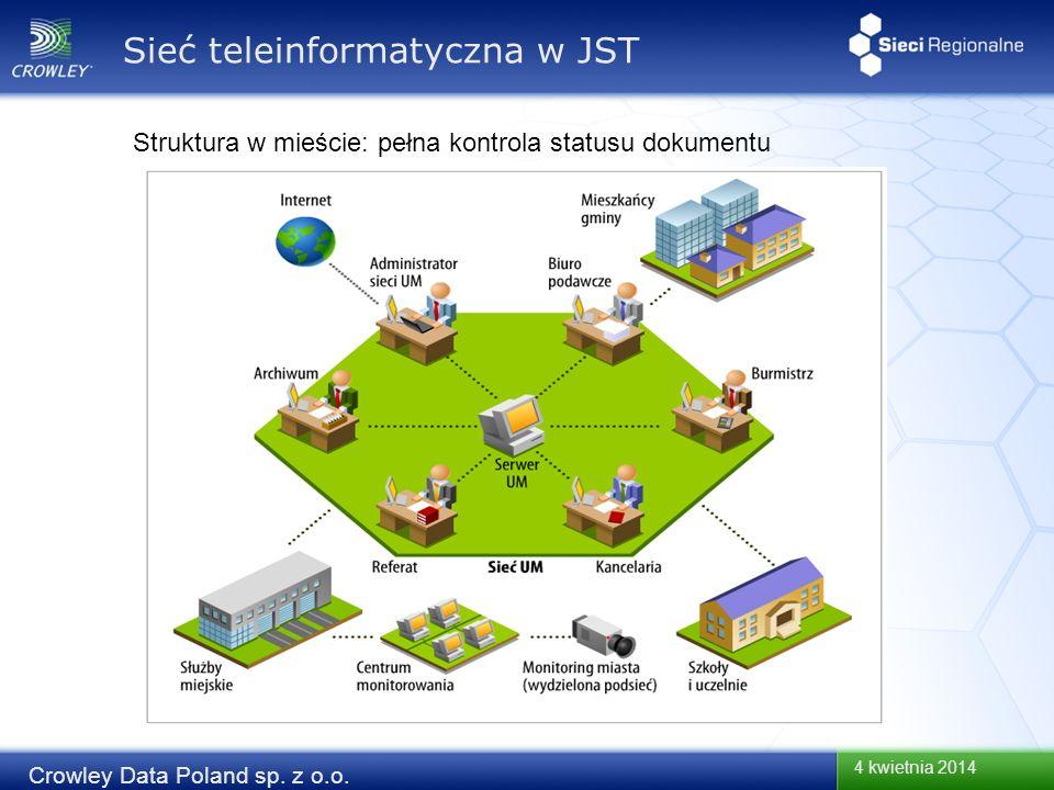 4 kwietnia 2014 Crowley Data Poland sp. z o.o. Struktura w mieście: pełna kontrola statusu dokumentu Sieć teleinformatyczna w JST