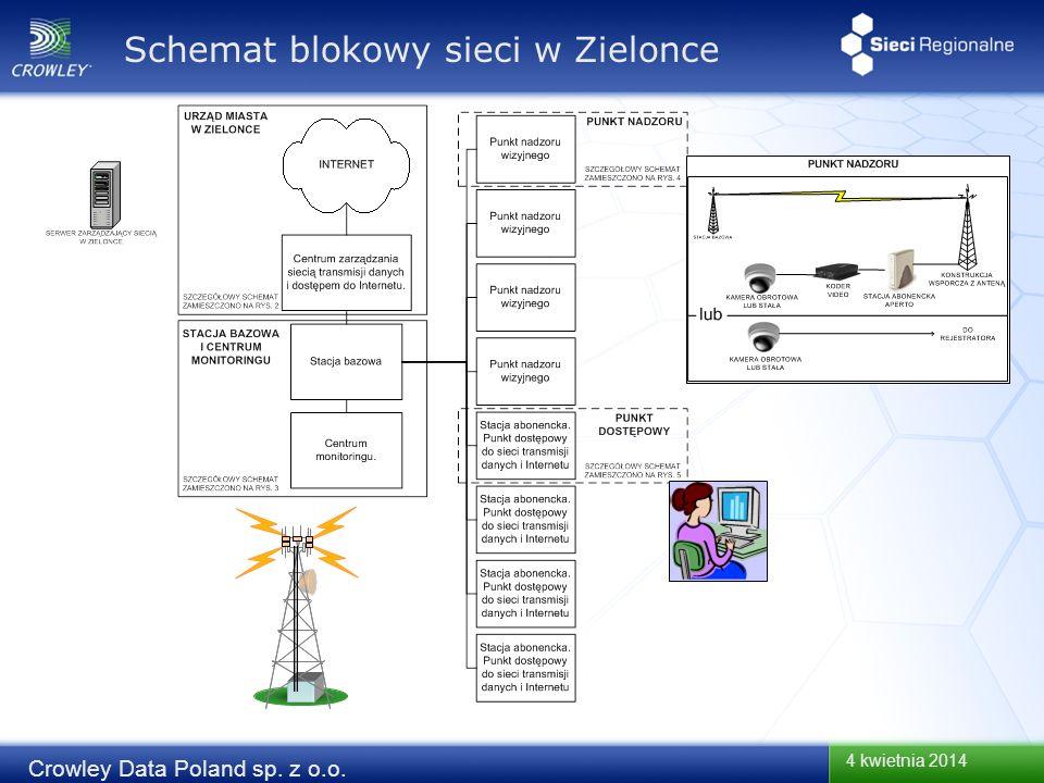 4 kwietnia 2014 Crowley Data Poland sp. z o.o. Schemat blokowy sieci w Zielonce