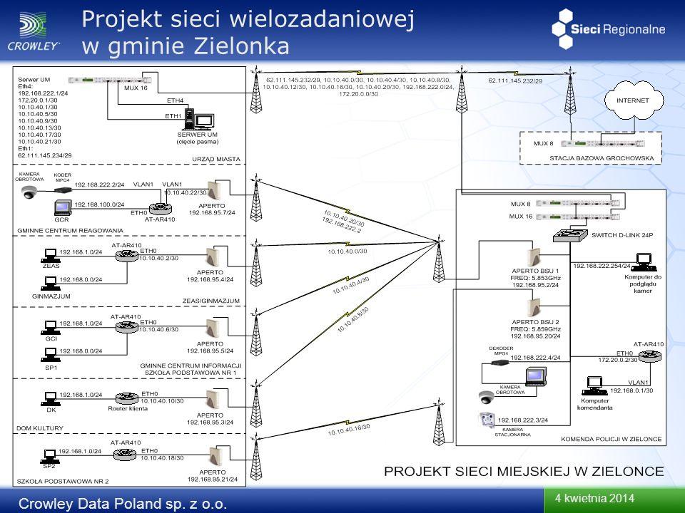 4 kwietnia 2014 Crowley Data Poland sp. z o.o. Projekt sieci wielozadaniowej w gminie Zielonka