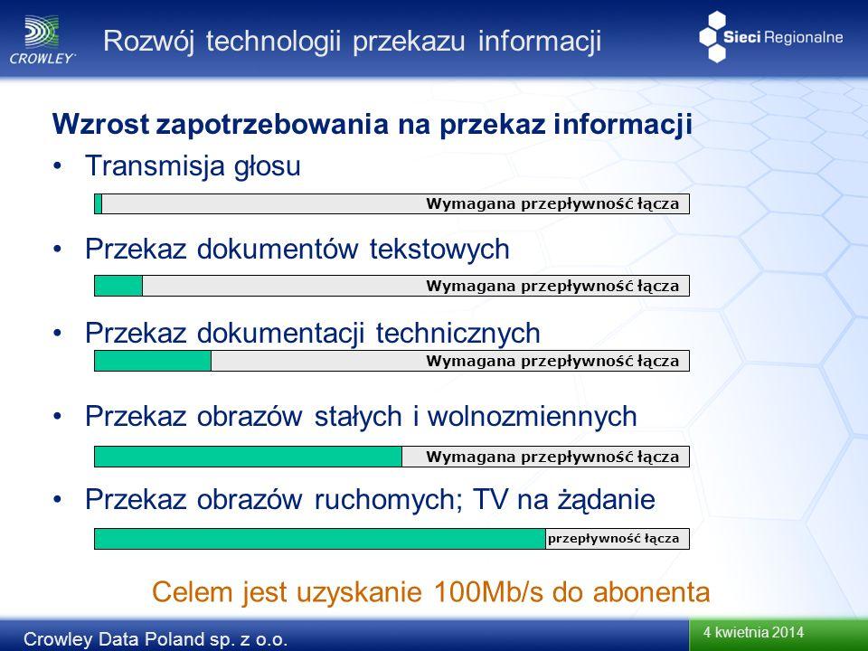 4 kwietnia 2014 Crowley Data Poland sp. z o.o. Wzrost zapotrzebowania na przekaz informacji Transmisja głosu Przekaz dokumentów tekstowych Przekaz dok
