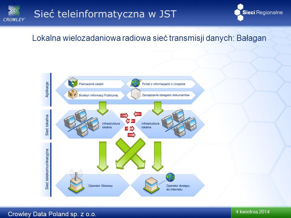 4 kwietnia 2014 Crowley Data Poland sp. z o.o. Sieć teleinformatyczna w JST Lokalna wielozadaniowa radiowa sieć transmisji danych: Bałagan