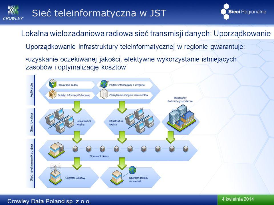 4 kwietnia 2014 Crowley Data Poland sp. z o.o. Lokalna wielozadaniowa radiowa sieć transmisji danych: Uporządkowanie Sieć teleinformatyczna w JST Upor