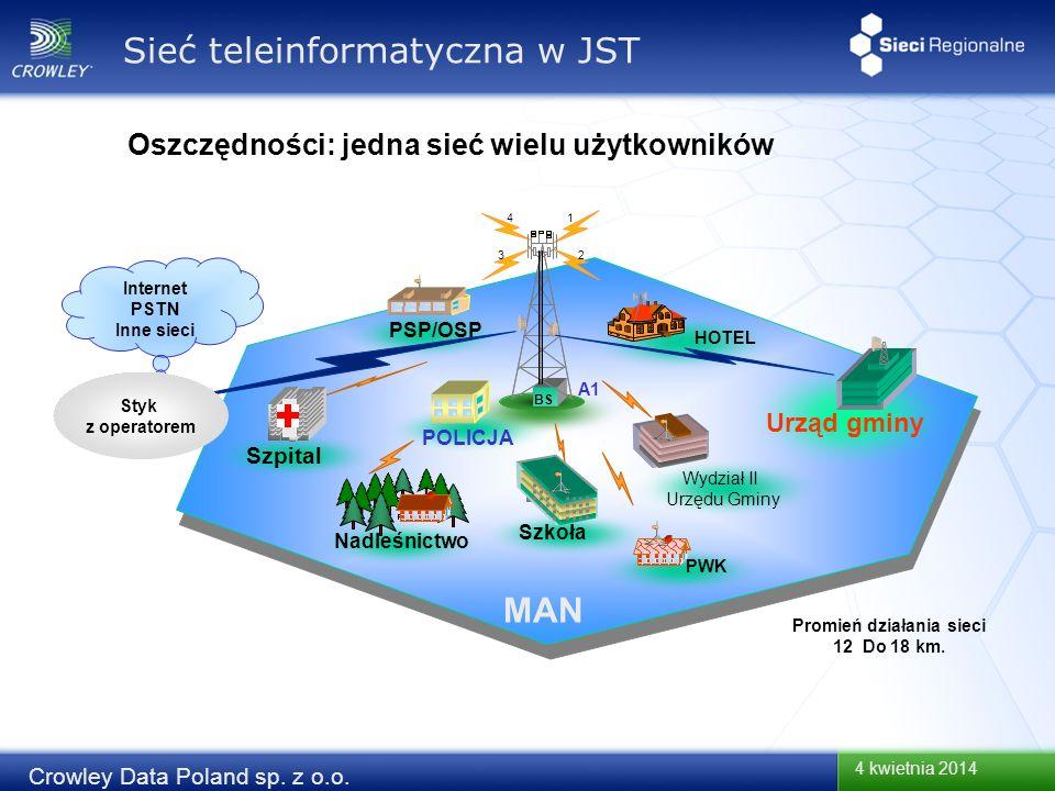 4 kwietnia 2014 Crowley Data Poland sp. z o.o. Oszczędności: jedna sieć wielu użytkowników BS 1 2 3 4 Internet PSTN Inne sieci POLICJA Urząd gminy Wyd
