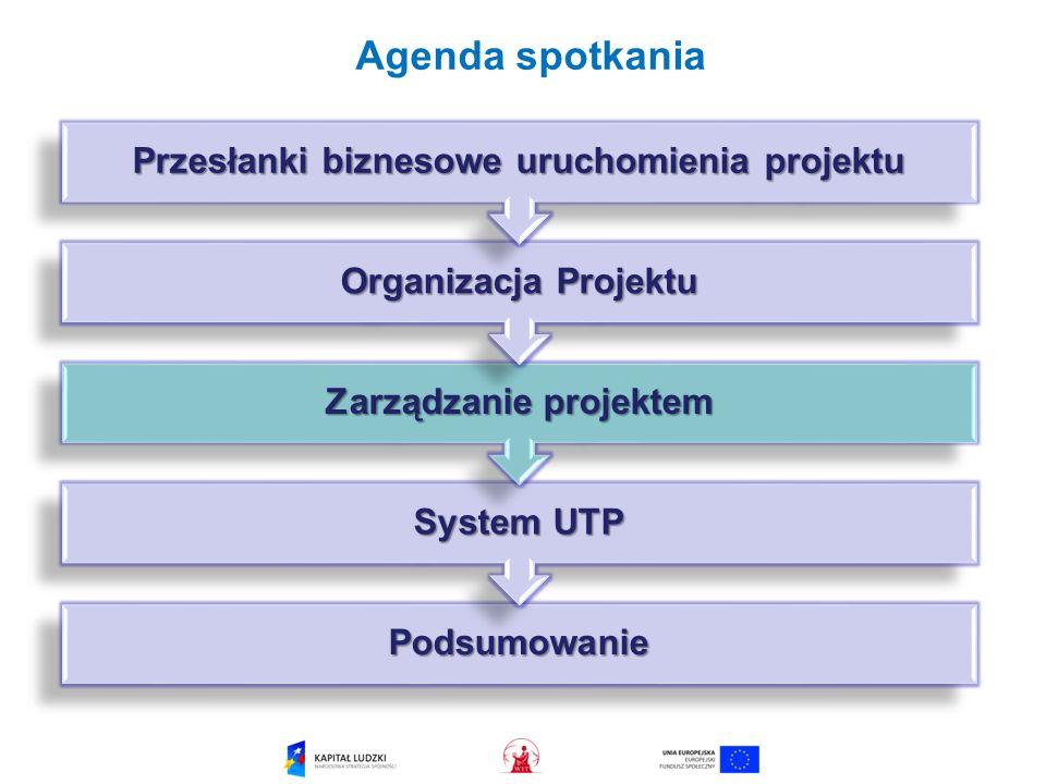 Agenda spotkania