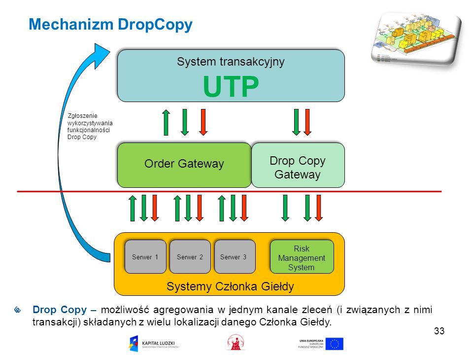 33 Mechanizm DropCopy System transakcyjny UTP System transakcyjny UTP Order Gateway Drop Copy Gateway Drop Copy Gateway Serwer 1 Serwer 2 Serwer 3 Ris