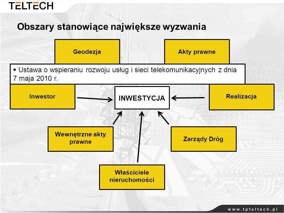 Obszary stanowiące największe wyzwania GeodezjaZarządy Dróg Wewnętrzne akty prawne Właściciele nieruchomości InwestorAkty prawneRealizacja INWESTYCJA