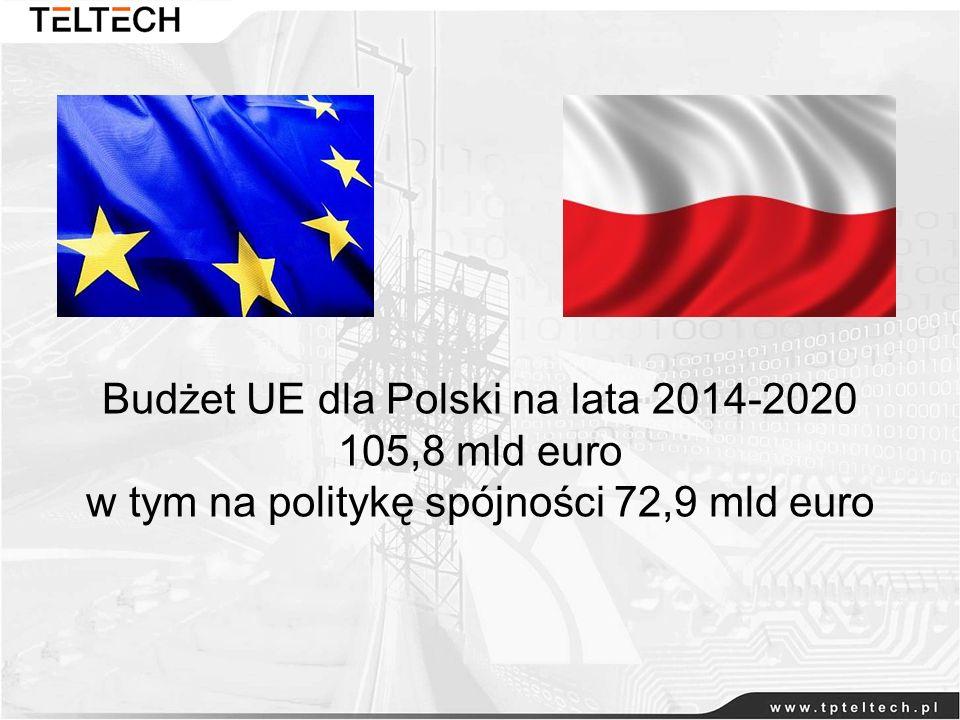 Budżet UE dla Polski na lata 2014-2020 105,8 mld euro w tym na politykę spójności 72,9 mld euro