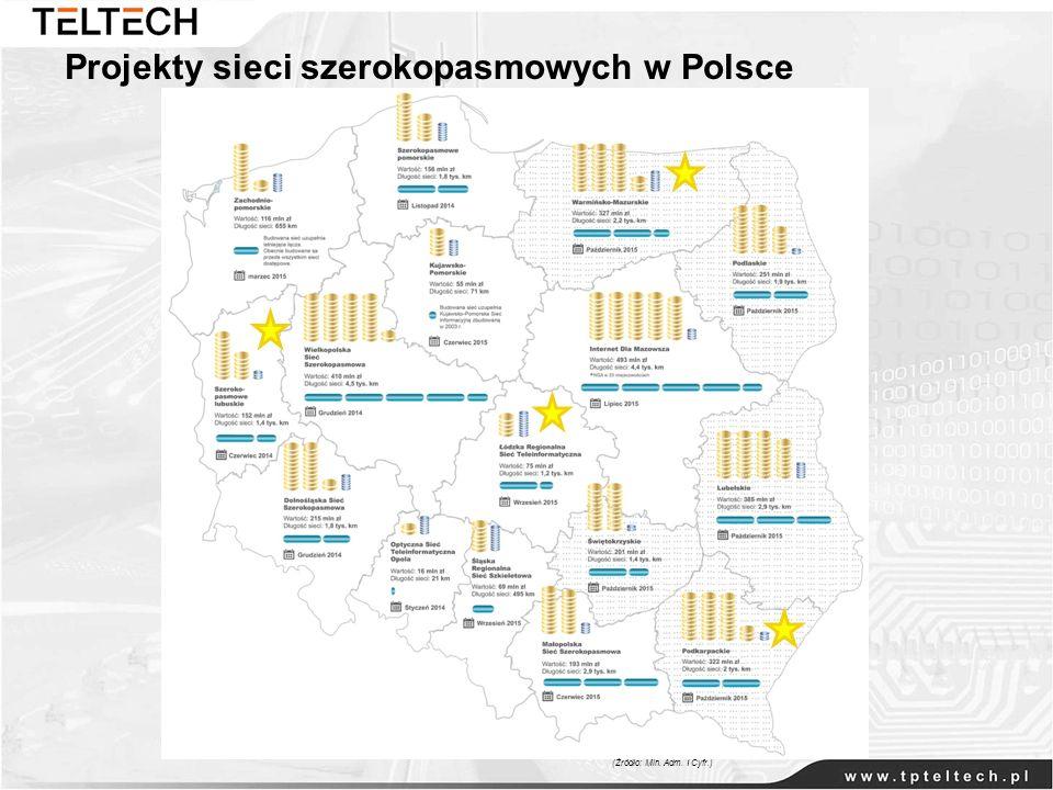 Projekty sieci szerokopasmowych w Polsce (Źródło: Min. Adm. I Cyfr.)