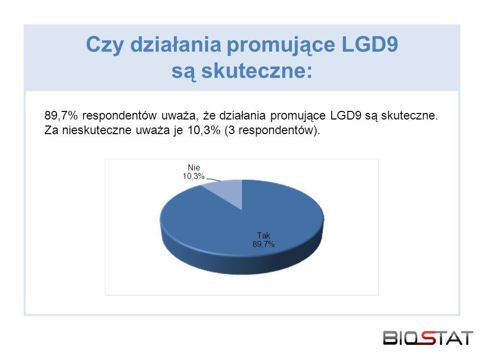 Czy działania promujące LGD9 są skuteczne: 89,7% respondentów uważa, że działania promujące LGD9 są skuteczne. Za nieskuteczne uważa je 10,3% (3 respo