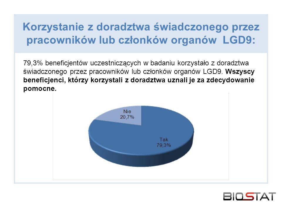 Korzystanie z doradztwa świadczonego przez pracowników lub członków organów LGD9: 79,3% beneficjentów uczestniczących w badaniu korzystało z doradztwa świadczonego przez pracowników lub członków organów LGD9.