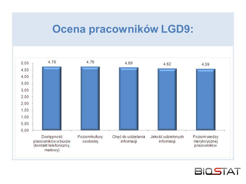 Ocena pracowników LGD9: