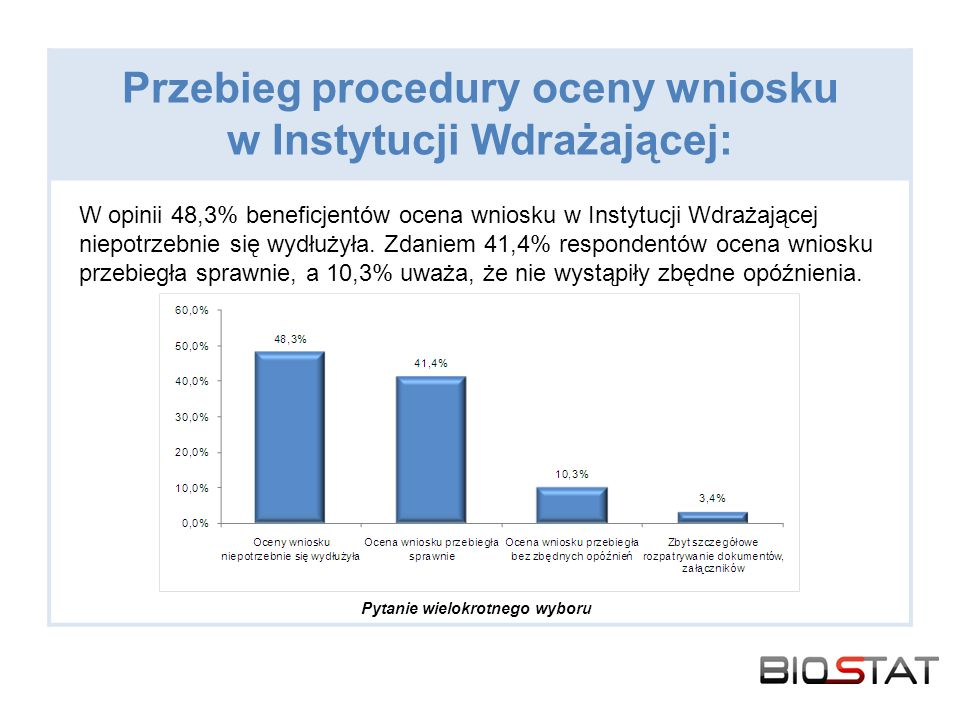 Przebieg procedury oceny wniosku w Instytucji Wdrażającej: W opinii 48,3% beneficjentów ocena wniosku w Instytucji Wdrażającej niepotrzebnie się wydłu