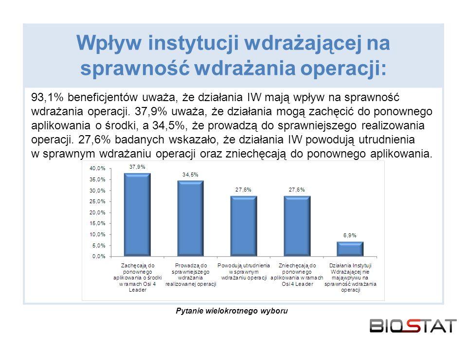 Wpływ instytucji wdrażającej na sprawność wdrażania operacji: 93,1% beneficjentów uważa, że działania IW mają wpływ na sprawność wdrażania operacji.