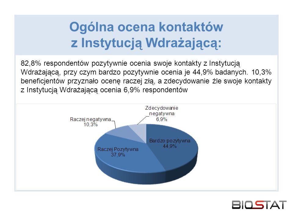 Ogólna ocena kontaktów z Instytucją Wdrażającą: 82,8% respondentów pozytywnie ocenia swoje kontakty z Instytucją Wdrażającą, przy czym bardzo pozytywnie ocenia je 44,9% badanych.