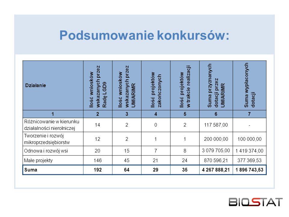 Podsumowanie konkursów: Działanie Ilość wniosków wskazanych przez Radę LGD9 Ilość wniosków wskazanych przez UM/ARiMR Ilość projektów zakończonych Ilość projektów w trakcie realizacji Suma przyznanych dotacji przez UM/ARiMR Suma wypłaconych dotacji 1234567 Różnicowanie w kierunku działalności nierolniczej 14202117 587,00- Tworzenie i rozwój mikroprzedsiębiorstw 12211200 000,00100 000,00 Odnowa i rozwój wsi201578 3 079 705,00 1 419 374,00 Małe projekty146452124870 596,21377 369,53 Suma1926429354 267 888,211 896 743,53