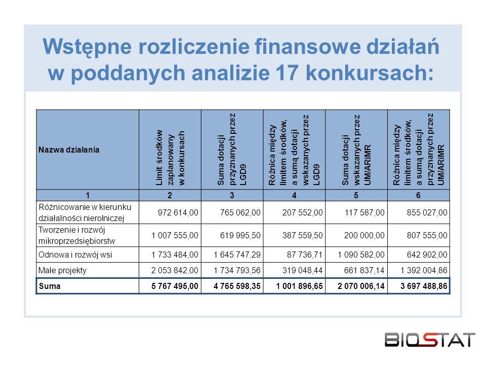 Wstępne rozliczenie finansowe działań w poddanych analizie 17 konkursach: Nazwa działania Limit środków zaplanowany w konkursach Suma dotacji przyznanych przez LGD9 Różnica między limitem środków, a sumą dotacji wskazanych przez LGD9 Suma dotacji wskazanych przez UM/ARiMR Różnica między limitem środków, a sumą dotacji przyznanych przez UM/ARiMR 123456 Różnicowanie w kierunku działalności nierolniczej 972 614,00765 062,00207 552,00117 587,00855 027,00 Tworzenie i rozwój mikroprzedsiębiorstw 1 007 555,00619 995,50387 559,50200 000,00807 555,00 Odnowa i rozwój wsi1 733 484,001 645 747,2987 736,711 090 582,00642 902,00 Małe projekty2 053 842,001 734 793,56319 048,44661 837,141 392 004,86 Suma5 767 495,004 765 598,351 001 896,652 070 006,143 697 488,86