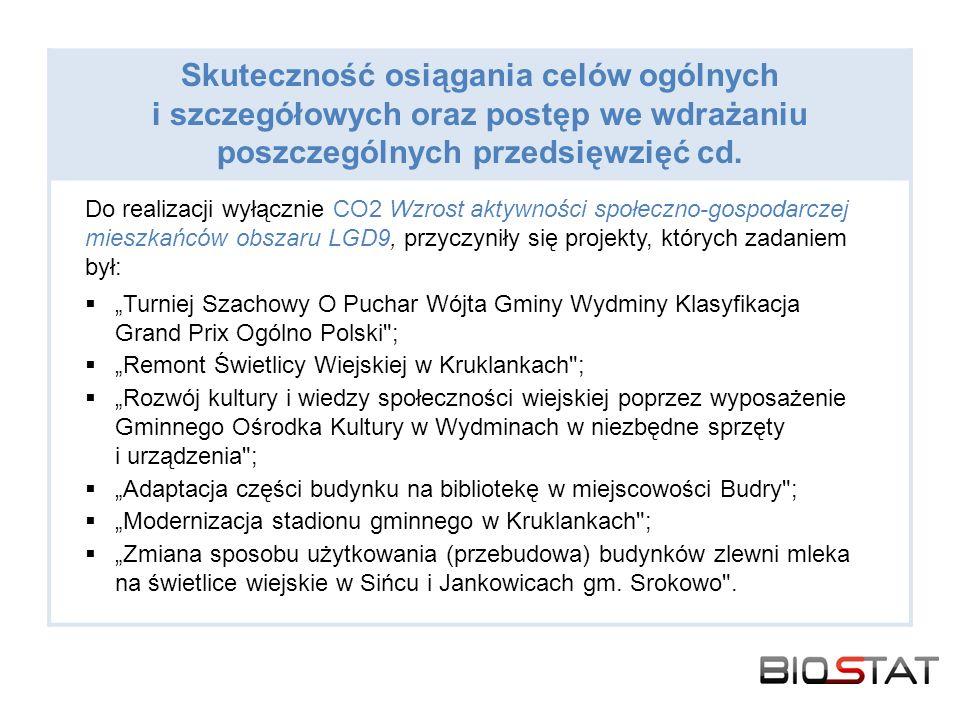 Do realizacji wyłącznie CO2 Wzrost aktywności społeczno-gospodarczej mieszkańców obszaru LGD9, przyczyniły się projekty, których zadaniem był: Turniej Szachowy O Puchar Wójta Gminy Wydminy Klasyfikacja Grand Prix Ogólno Polski ; Remont Świetlicy Wiejskiej w Kruklankach ; Rozwój kultury i wiedzy społeczności wiejskiej poprzez wyposażenie Gminnego Ośrodka Kultury w Wydminach w niezbędne sprzęty i urządzenia ; Adaptacja części budynku na bibliotekę w miejscowości Budry ; Modernizacja stadionu gminnego w Kruklankach ; Zmiana sposobu użytkowania (przebudowa) budynków zlewni mleka na świetlice wiejskie w Sińcu i Jankowicach gm.