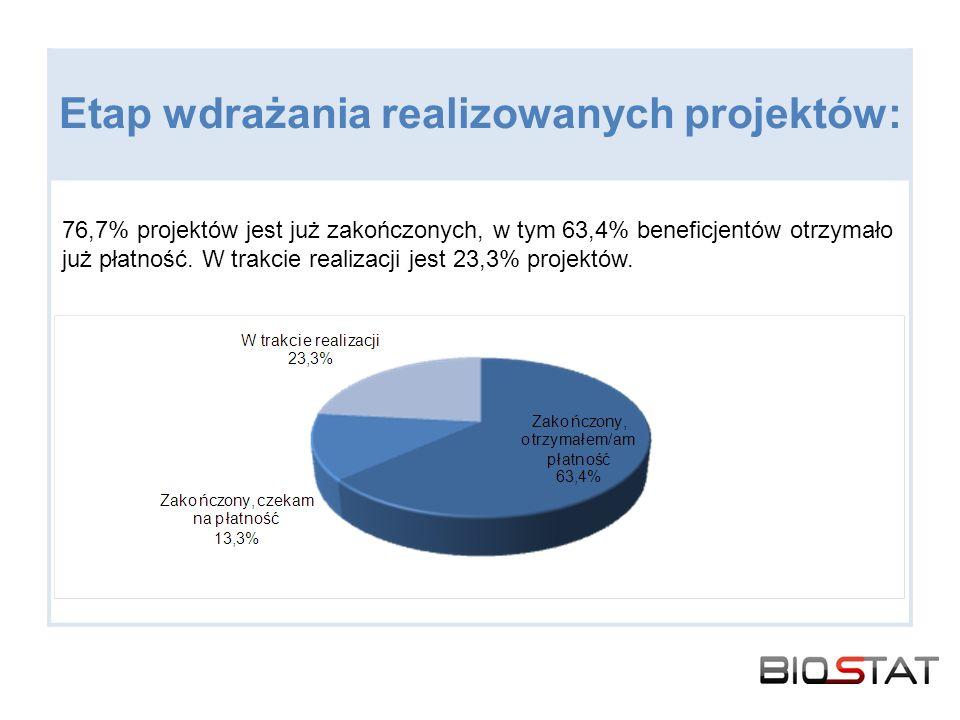 Etap wdrażania realizowanych projektów: 76,7% projektów jest już zakończonych, w tym 63,4% beneficjentów otrzymało już płatność. W trakcie realizacji