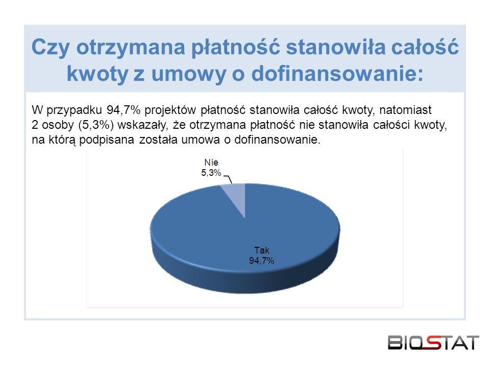 Czy otrzymana płatność stanowiła całość kwoty z umowy o dofinansowanie: W przypadku 94,7% projektów płatność stanowiła całość kwoty, natomiast 2 osoby