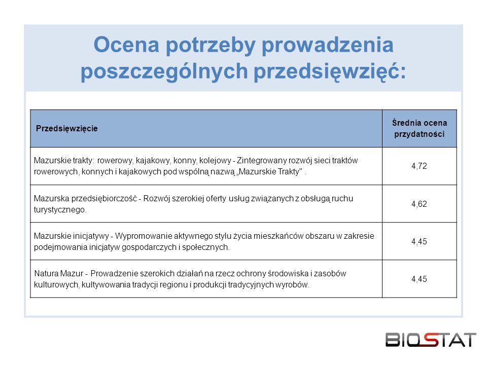 Ocena potrzeby prowadzenia poszczególnych przedsięwzięć: Przedsięwzięcie Średnia ocena przydatności Mazurskie trakty: rowerowy, kajakowy, konny, kolej