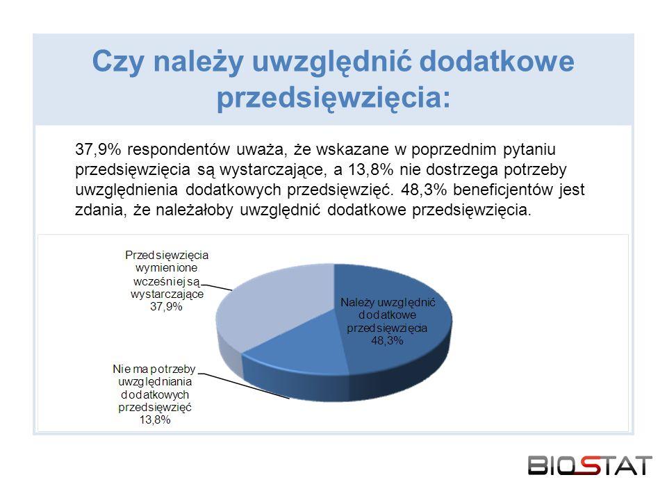 Czy należy uwzględnić dodatkowe przedsięwzięcia: 37,9% respondentów uważa, że wskazane w poprzednim pytaniu przedsięwzięcia są wystarczające, a 13,8% nie dostrzega potrzeby uwzględnienia dodatkowych przedsięwzięć.