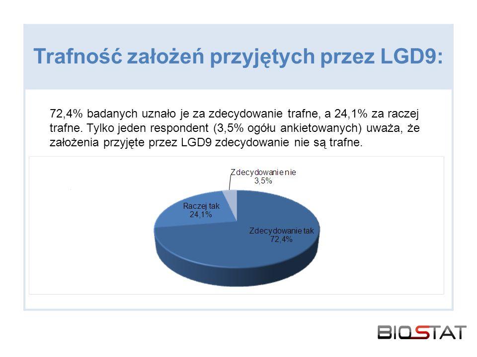 Trafność założeń przyjętych przez LGD9: 72,4% badanych uznało je za zdecydowanie trafne, a 24,1% za raczej trafne. Tylko jeden respondent (3,5% ogółu