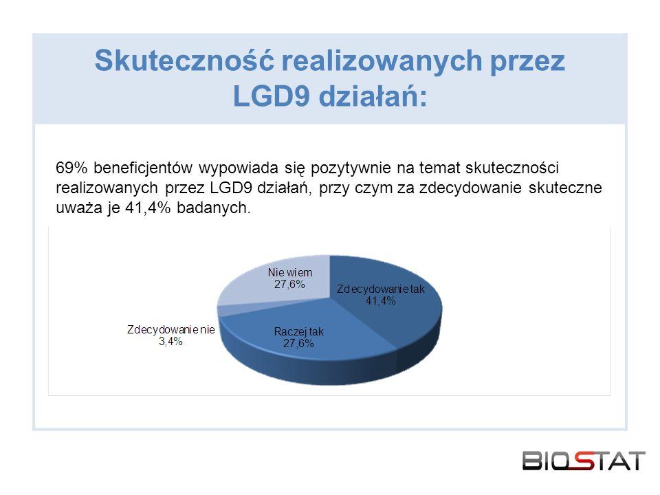 Skuteczność realizowanych przez LGD9 działań: 69% beneficjentów wypowiada się pozytywnie na temat skuteczności realizowanych przez LGD9 działań, przy czym za zdecydowanie skuteczne uważa je 41,4% badanych.