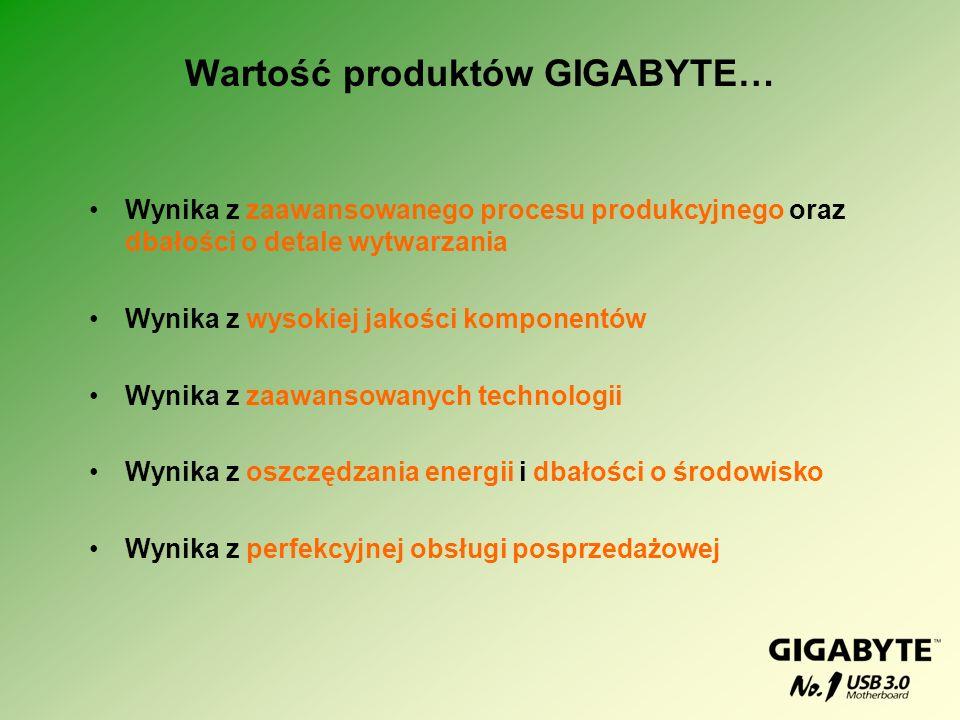 Wartość produktów GIGABYTE… Wynika z zaawansowanego procesu produkcyjnego oraz dbałości o detale wytwarzania Wynika z wysokiej jakości komponentów Wyn