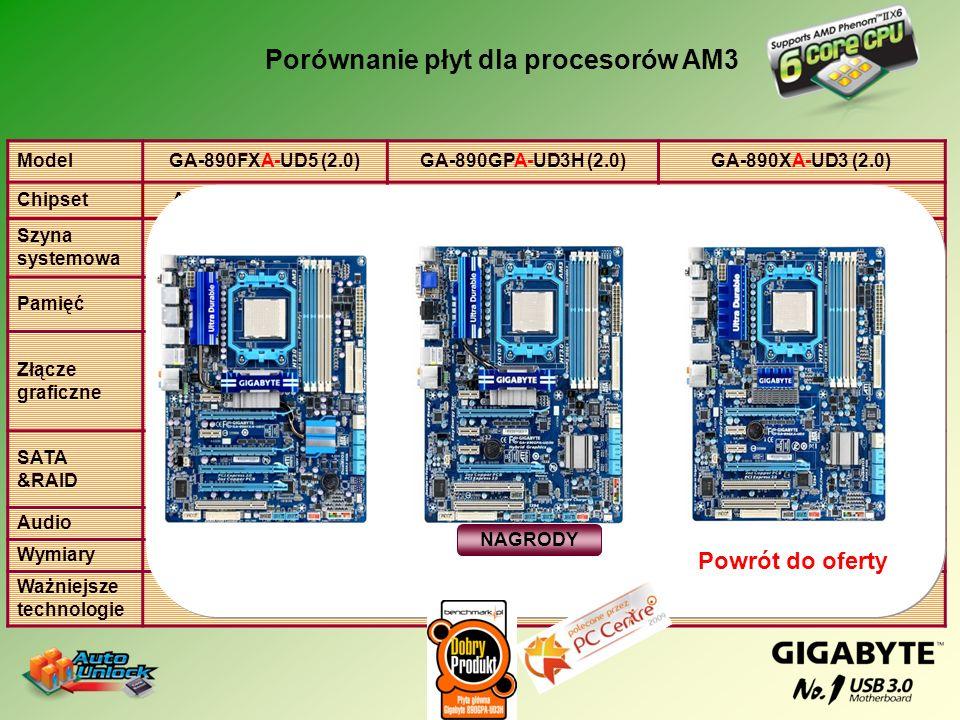 Porównanie płyt dla procesorów AM3 ModelGA-880GA-UD3H (2.0)GA-880GMA-UD2H (2.0)GA-880GM-UD2H Chipset880G + SB850880G + SB710 Szyna systemowa 5200 MHz Pamięć Dwa kanały 4 DIMM DDR3 (1866+)/1333/1066 Dwa kanały 4 DIMM DDR3 (1800)/1333/1066 Złącze graficzne ATI HD4250 + 1*PCI Express x16 2.0 SATA &RAID 6 SATA 3 + 2 SATA 2 + 1 PATA RAID(0, 1, 5, 0+1, JBOD) 6 SATA 3 + 1 PATA RAID(0, 1, 5, 0+1, JBOD) 6 SATA 2, 1 PATA RAID(0, 1, 5, 0+1, JBOD) AudioALC892 ChłodzenieRadiator na SB/NB Ważniejsze technologie DUAL BIOS, EES NAGRODY