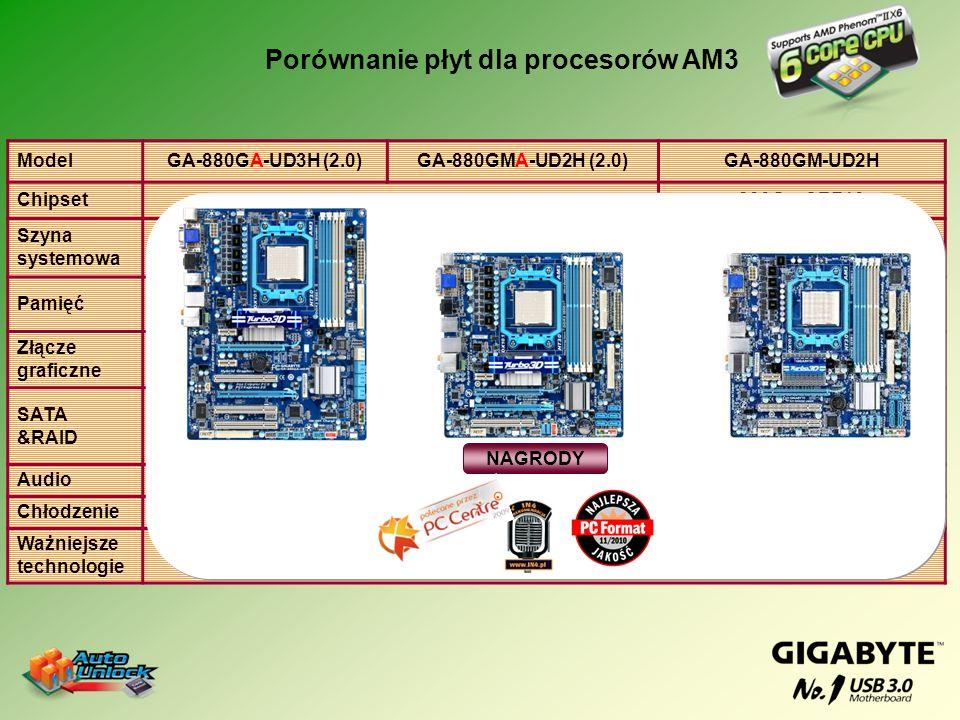 Porównanie płyt dla procesorów AM3 ModelGA-880GA-UD3H (2.0)GA-880GMA-UD2H (2.0)GA-880GM-UD2H Chipset880G + SB850880G + SB710 Szyna systemowa 5200 MHz
