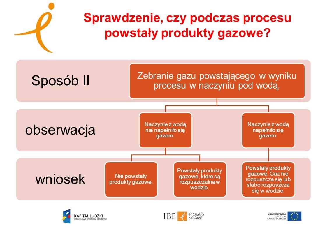 Sprawdzenie, czy podczas procesu powstały produkty gazowe? wniosek obserwacja Sposób II Zebranie gazu powstającego w wyniku procesu w naczyniu pod wod