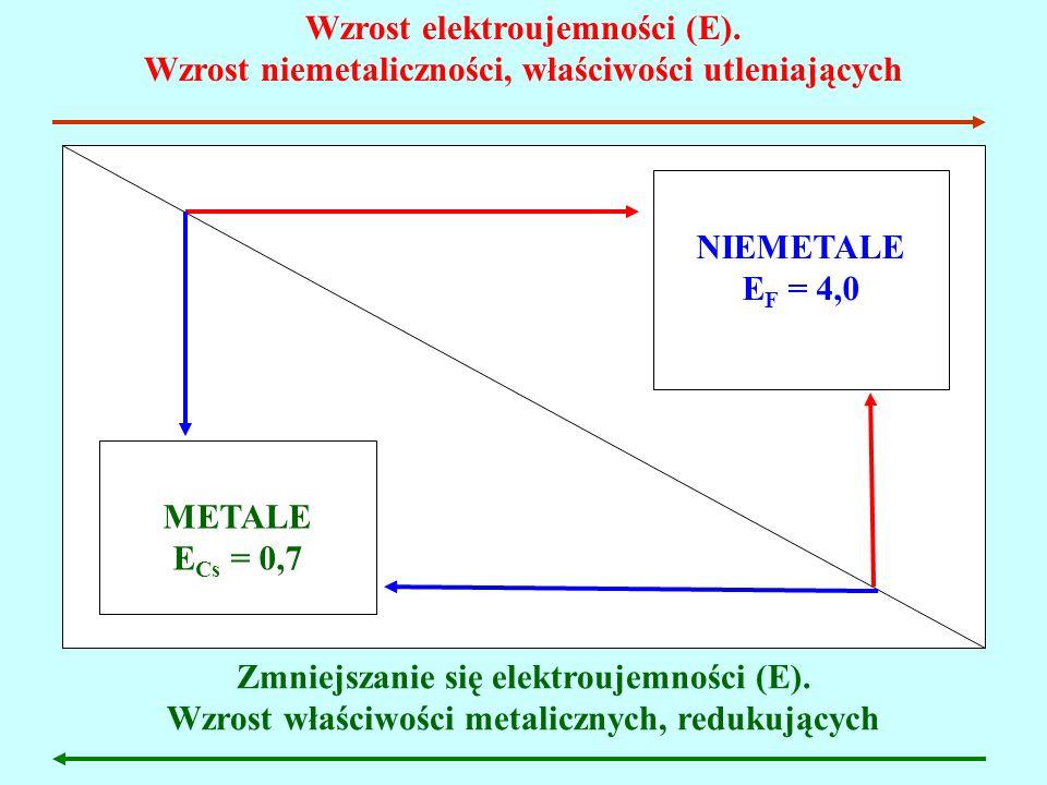 Wzrost elektroujemności (E). Wzrost niemetaliczności, właściwości utleniających Zmniejszanie się elektroujemności (E). Wzrost właściwości metalicznych