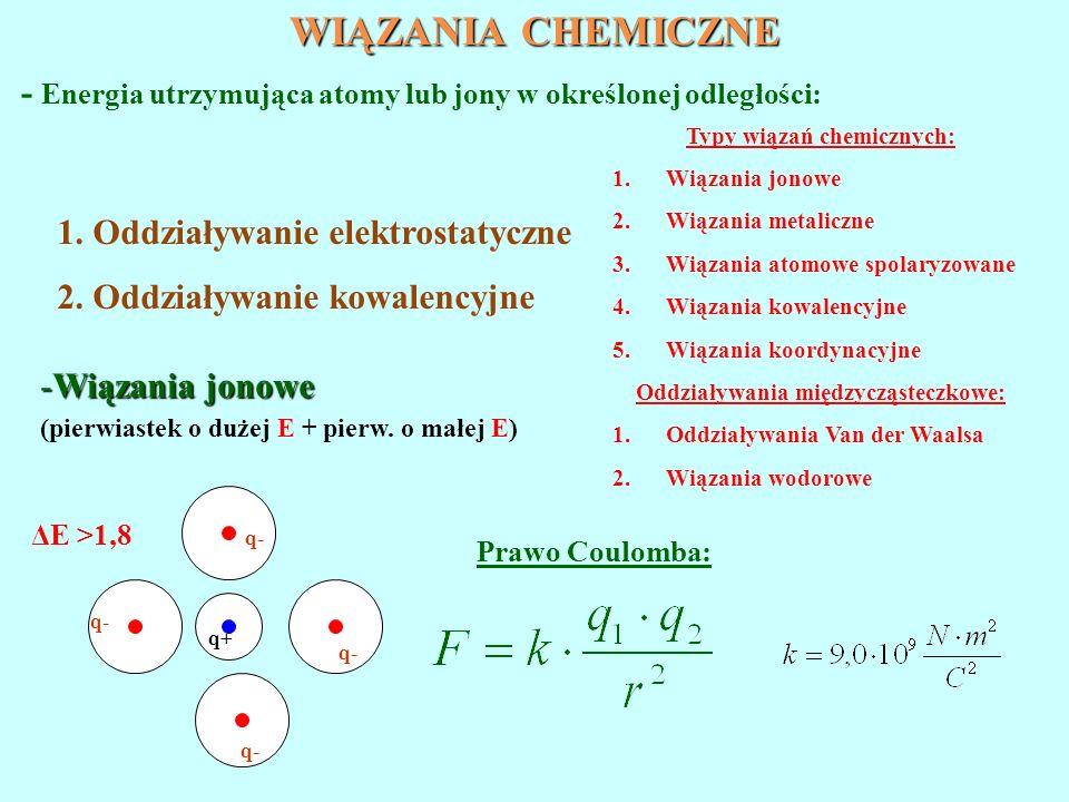 WIĄZANIA CHEMICZNE - Energia utrzymująca atomy lub jony w określonej odległości: 1. Oddziaływanie elektrostatyczne 2. Oddziaływanie kowalencyjne -Wiąz