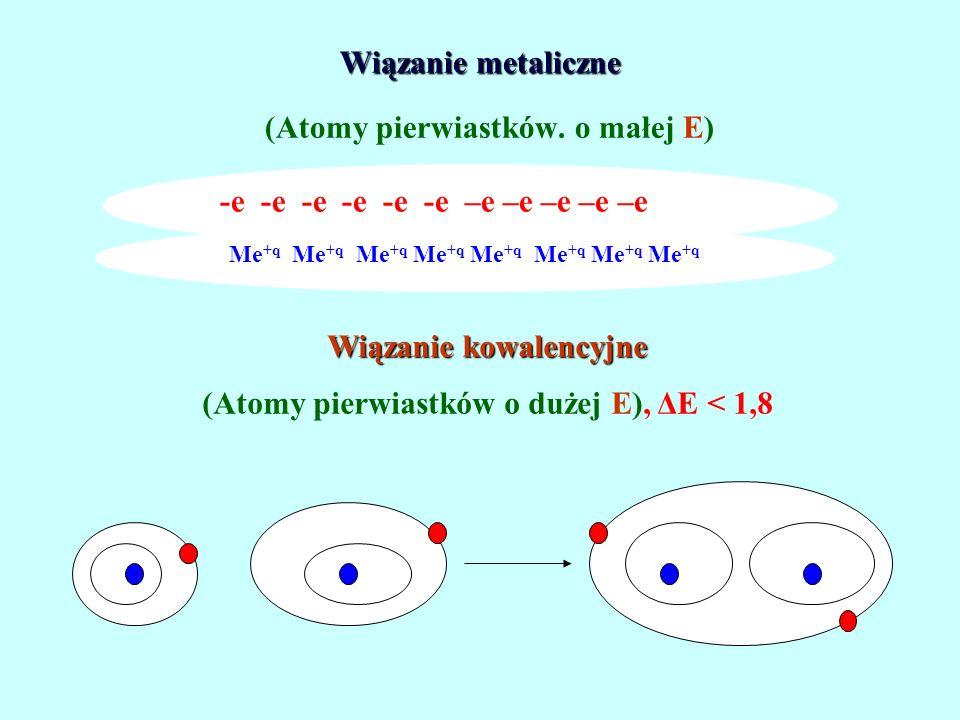 Wiązanie metaliczne Wiązanie metaliczne (Atomy pierwiastków. o małej E) -e -e -e -e -e -e –e –e –e –e –e Me +q Me +q Me +q Me +q Wiązanie kowalencyjne