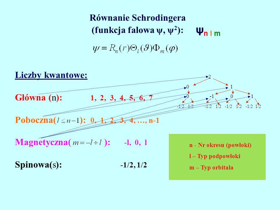 KONFIGURACJA ELEKTRONOWA ATOMU Liczby kwantowe: Główna (n): 1, 2, 3, 4, 5, 6, 7 Poboczna(l): 0, 1, 2, 3, 4 Magnetyczna(m): -l, 0, l Spinowa(s): -1/2, 1/2 1s 2 2s 2 2p 6 3s 2 3p 6 4s 2 3d 10 4p 6 5s 2 4d 10 5p 6 6s 2 4f 14 5d 10 6p 6 7s 2 5f 14 6d 8 l 0 12 3 s 2 p 6 d 10 f 14 n 1 2 3 4 5 6 7 2 2 0 1 0 -1 0 1 -1/2 1/2 -1/2 1/2 -1/2 1/2 -1/2 1/2