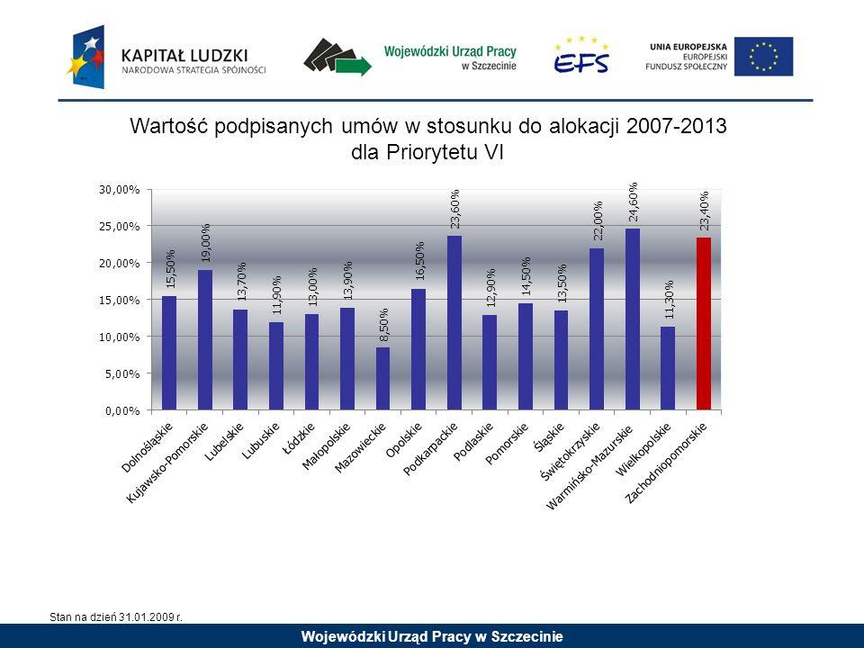 Wartość podpisanych umów w stosunku do alokacji 2007-2013 dla Priorytetu VI Stan na dzień 31.01.2009 r.