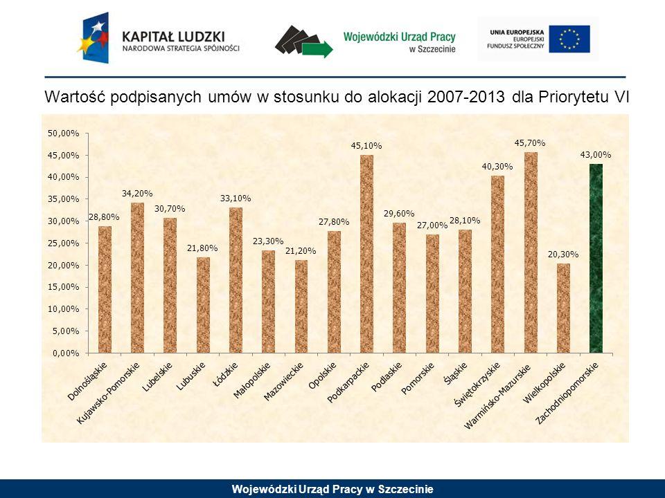 Wojewódzki Urząd Pracy w Szczecinie Wartość podpisanych umów w stosunku do alokacji 2007-2013 dla Priorytetu VII