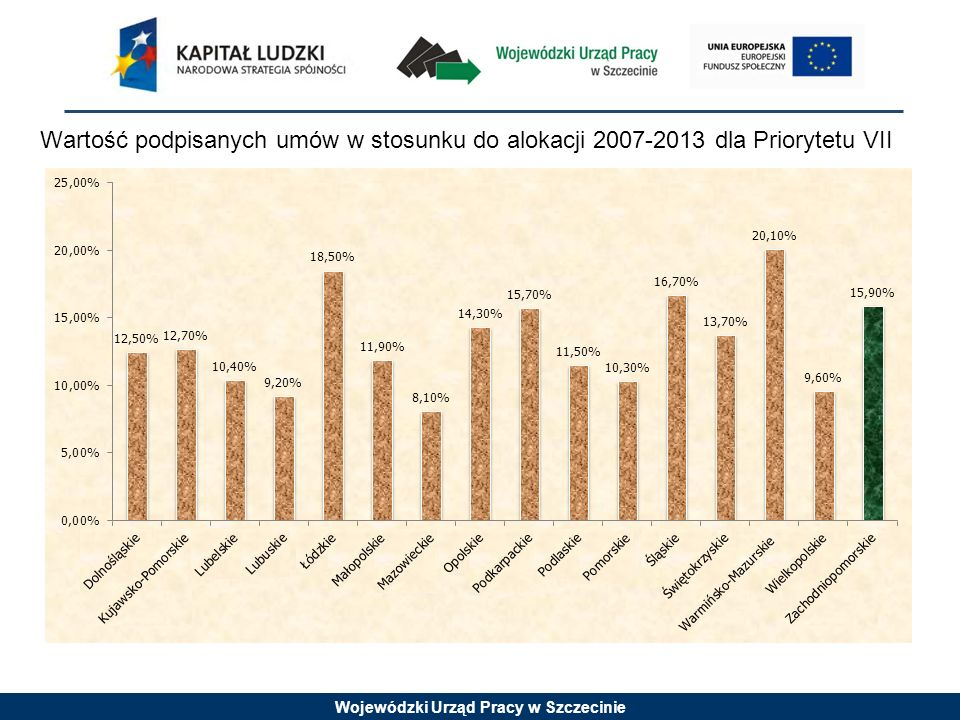 Wojewódzki Urząd Pracy w Szczecinie Wartość podpisanych umów w stosunku do alokacji 2007-2013 dla Priorytetu VIII