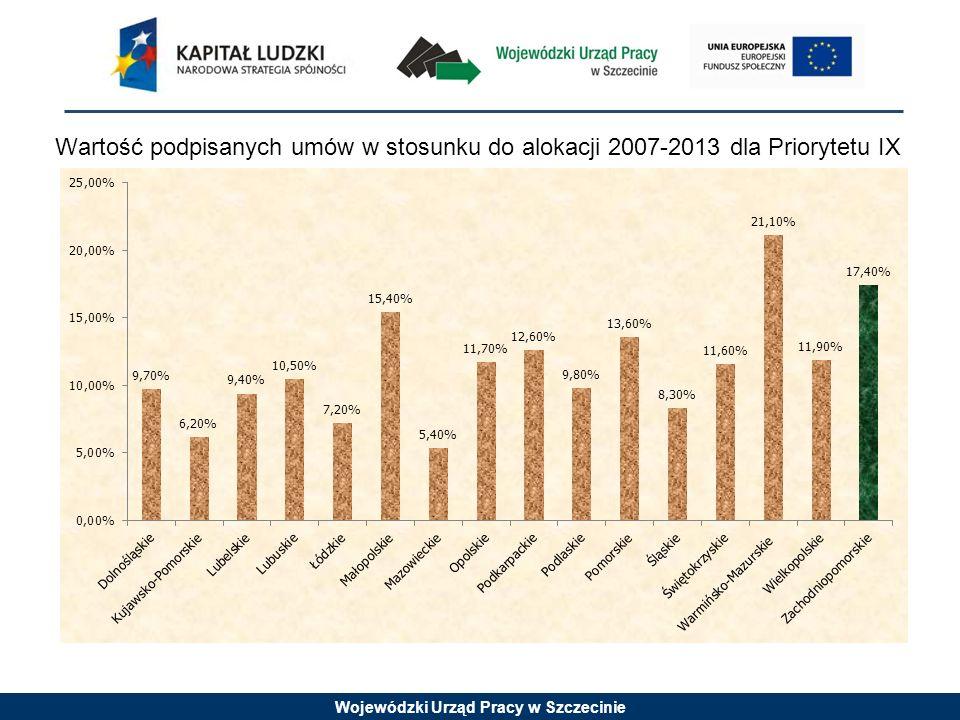 Wojewódzki Urząd Pracy w Szczecinie Projekty muszą być skierowane bezpośrednio do następujących grup odbiorców: 1.Osoby fizyczne zamierzające rozpocząć prowadzenie działalności gospodarczej z wyłączeniem osób, które posiadały zarejestrowaną działalność gospodarczą w okresie 12 miesięcy przed przystąpieniem do projektu, w tym w szczególności: - osoby pozostające bez zatrudnienia przez okres co najmniej 12 kolejnych miesięcy w ciągu ostatnich 24 miesięcy przed przystąpieniem do projektu, - kobiety (w tym zwłaszcza kobiety powracające oraz wchodzące po raz pierwszy na rynek pracy po przerwie związanej z urodzeniem i wychowaniem dzieci), - osoby do 25 roku życia, - osoby niepełnosprawne, - osoby po 45 roku życia, - osoby zamieszkujące w gminach wiejskich i miejsko-wiejskich oraz mieszkańcy miast do 25 tys.