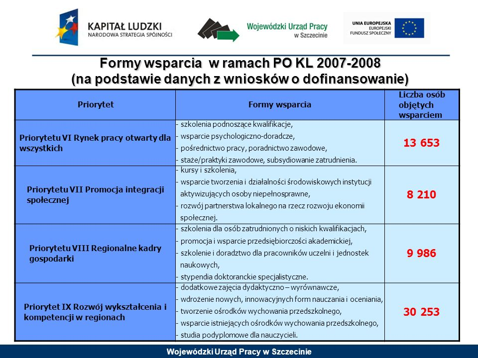 Wojewódzki Urząd Pracy w Szczecinie Formy wsparcia w ramach PO KL 2007-2008 (na podstawie danych z wniosków o dofinansowanie) PriorytetFormy wsparcia Liczba osób objętych wsparciem Priorytetu VI Rynek pracy otwarty dla wszystkich - szkolenia podnoszące kwalifikacje, - wsparcie psychologiczno-doradcze, - pośrednictwo pracy, poradnictwo zawodowe, - staże/praktyki zawodowe, subsydiowanie zatrudnienia.