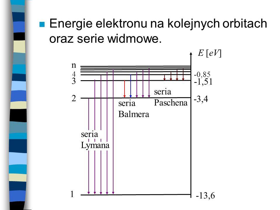 n Energie elektronu na kolejnych orbitach oraz serie widmowe. 1 2 3 n -13,6 -3,4 -1,51 -0,85 4 E [eV] seria Balmera seria Paschena seria Lymana