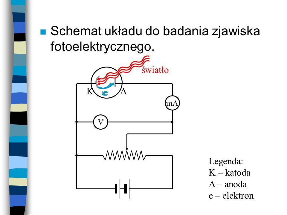 n Schemat układu do badania zjawiska fotoelektrycznego. V mA KA e światło eeee Legenda: K – katoda A – anoda e – elektron